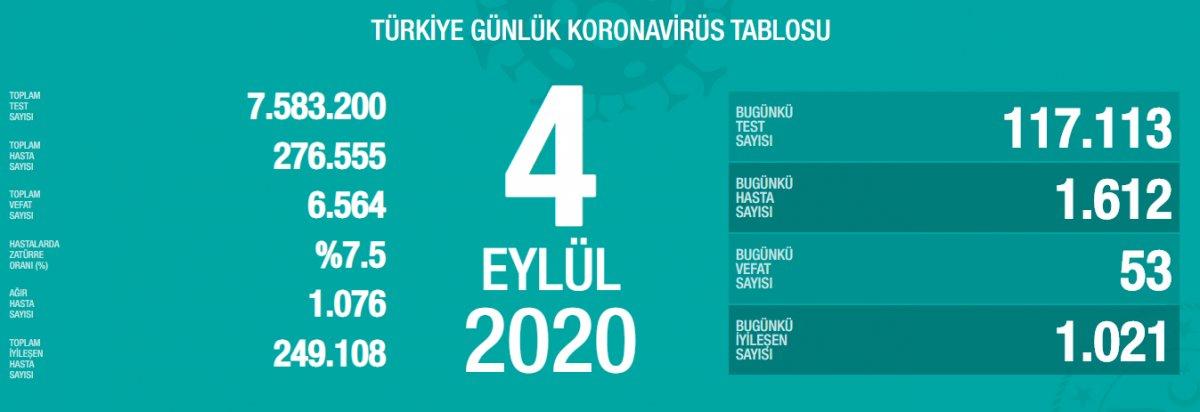 Türkiye de koronavirüs salgınında günlük tablo #1
