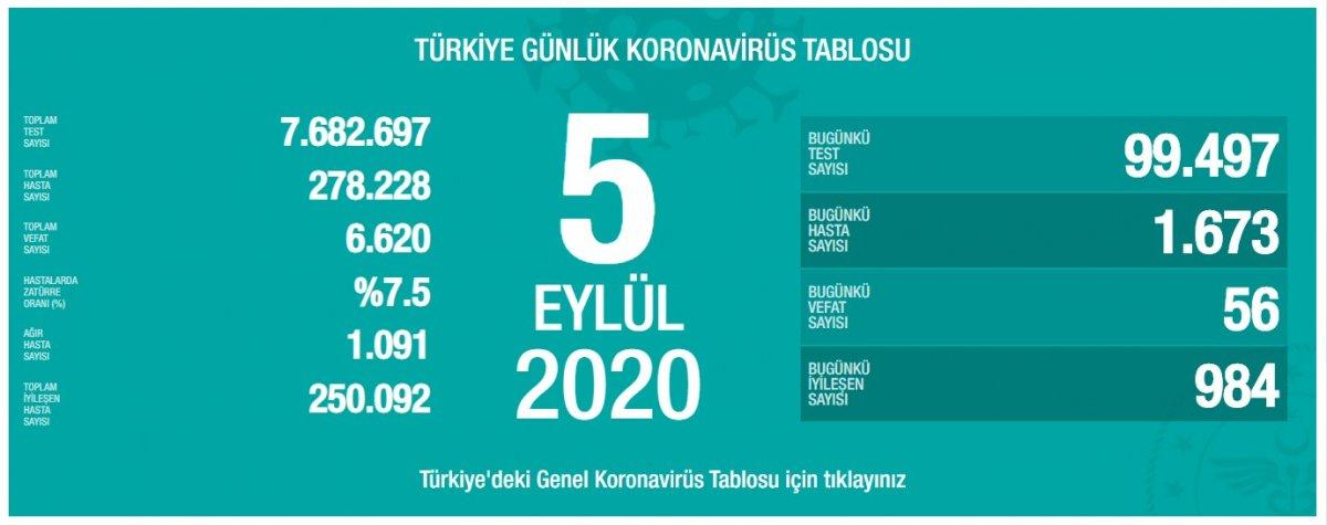 Türkiye nin günlük koronavirüs tablosu #1