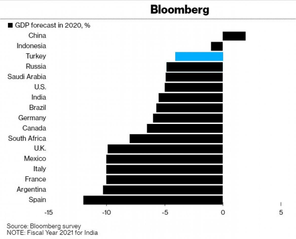 Bloomberg: Türkiye ekonomisi pandemide en az zararı kaydetti #1