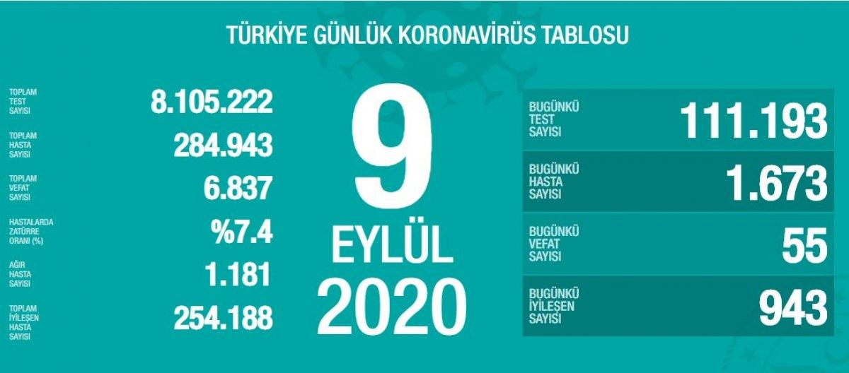 9 Eylül Türkiye de koronavirüs tablosu  #1