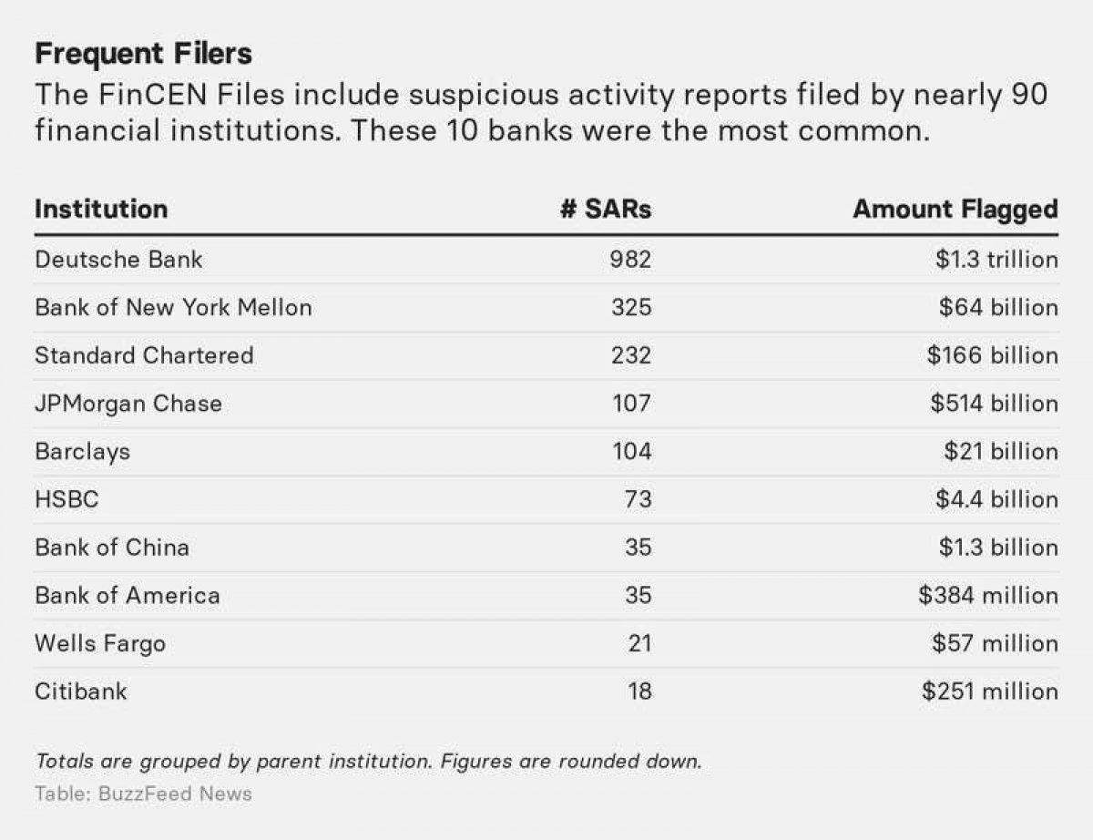 FinCEN belgeleri, 2 trilyon dolarlık şüpheli fonları mercek altına aldı #1