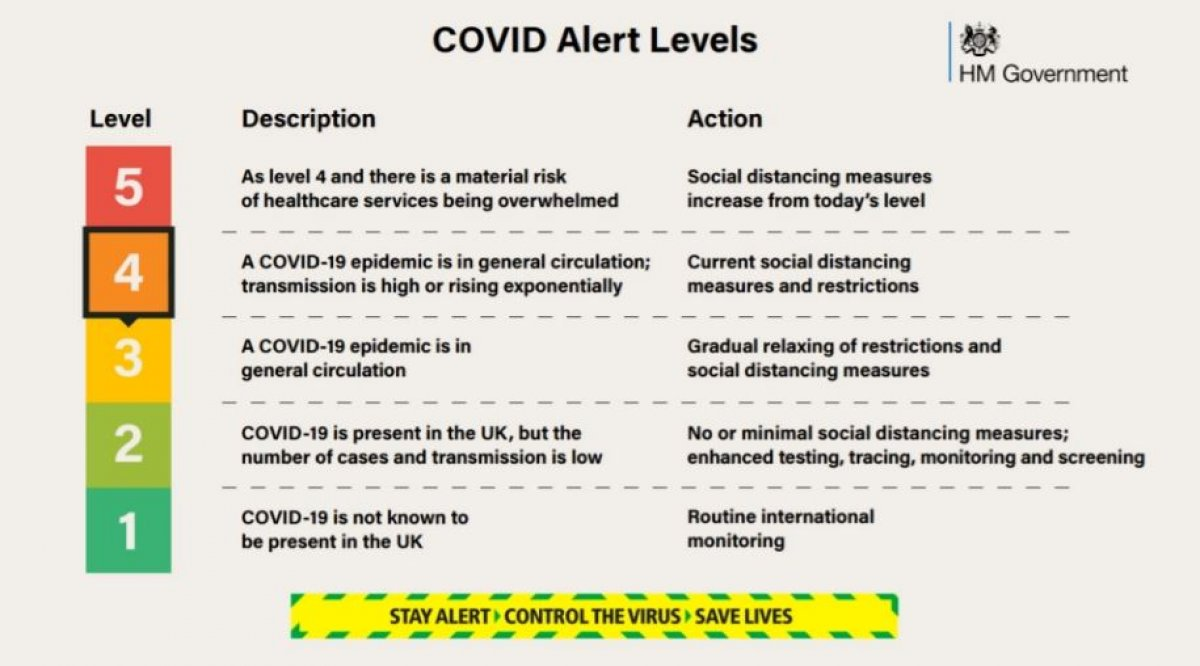 İngiltere'den kritik koronavirüs açıklaması: Kısıtlamalar 4'üncü seviyeye çıkabilir #1