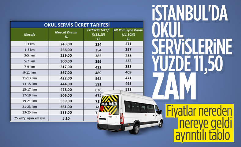 İstanbul'da servis ücretlerine yüzde 11,5 zam