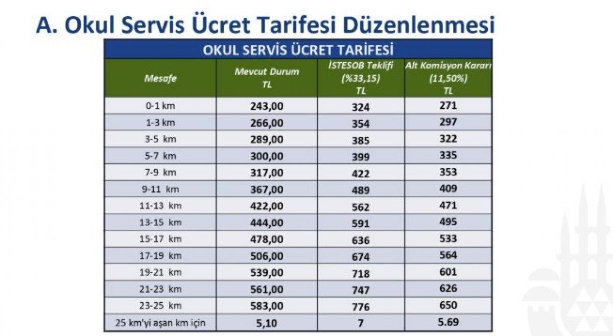 İstanbul da servis ücretlerine yüzde 11,5 zam  #1