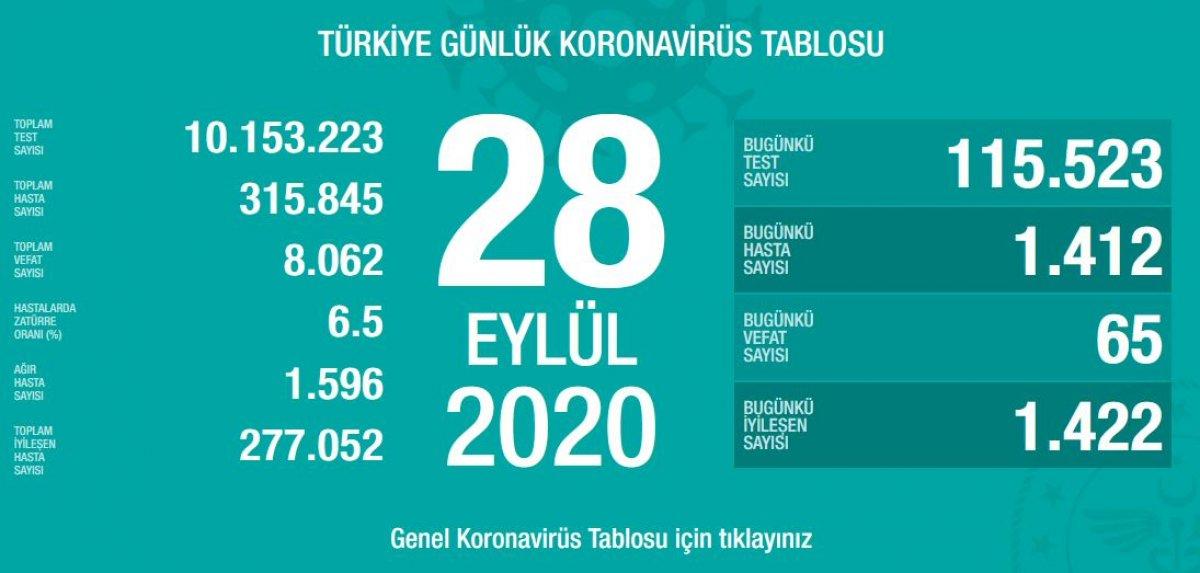28 Eylül Türkiye de koronavirüs tablosu  #1