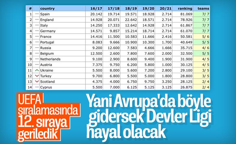 UEFA ülke puanı sıralamasında 12. sıraya geriledik