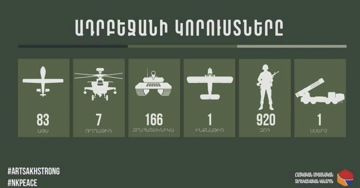Ermenistan ın tutarsız çatışma bilançosu #1