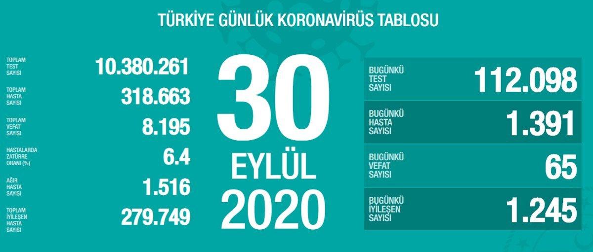 30 Eylül Türkiye de koronavirüs tablosu #1