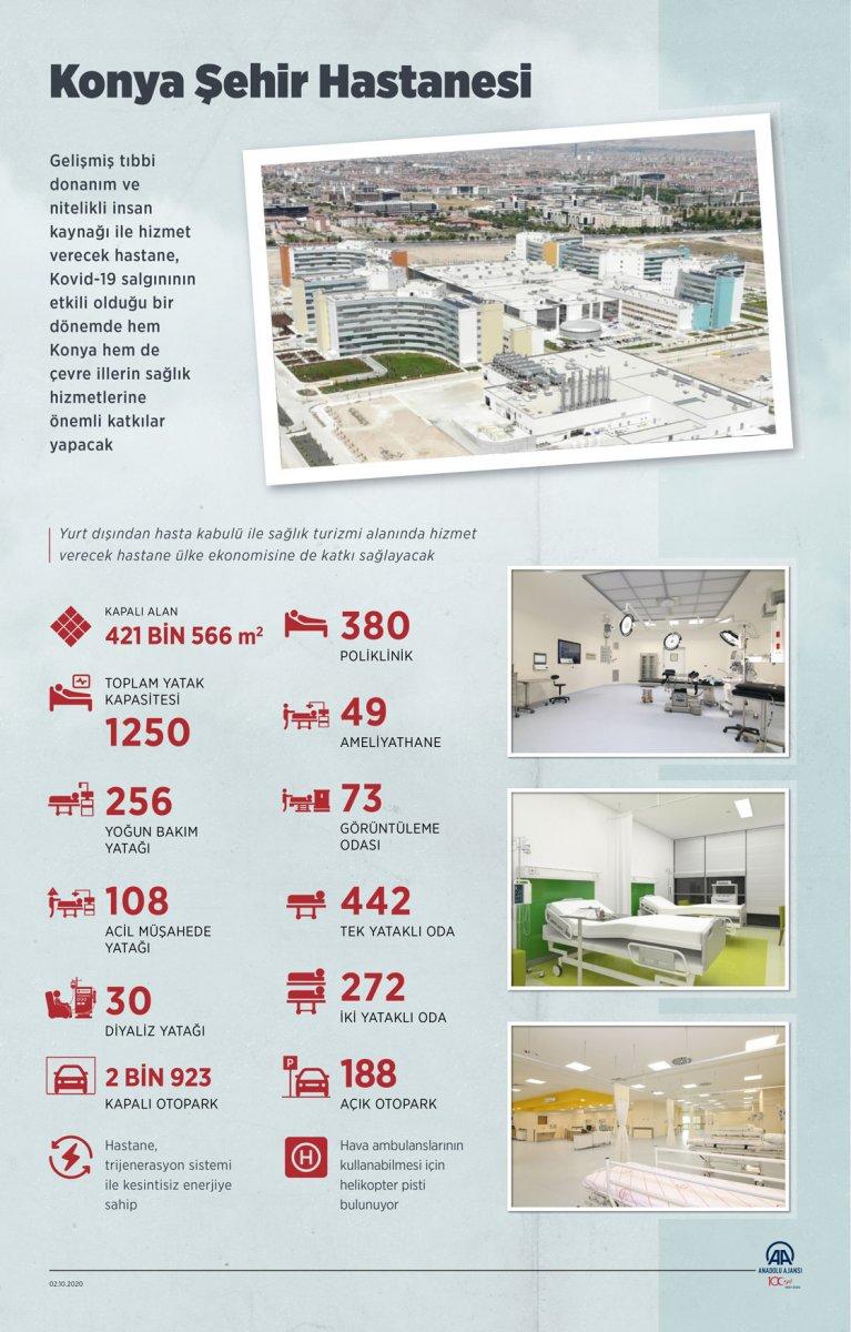 Konya Şehir Hastanesi nin tüm özellikleri #1
