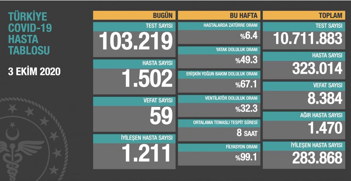 3 Ekim Türkiye de koronavirüs tablosu #1
