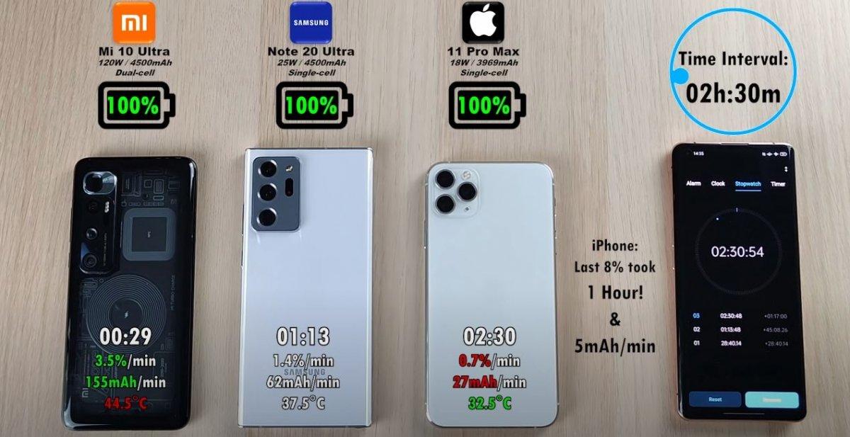Xiaomi Mi 10 Ultra, Samsung Galaxy Note 20 Ultra ve iPhone 11 Pro Max için hızlı şarj testi # 6