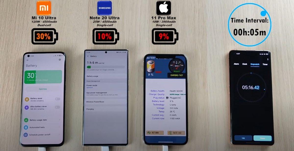 Xiaomi Mi 10 Ultra, Samsung Galaxy Note 20 Ultra ve iPhone 11 Pro Max için hızlı şarj testi # 1
