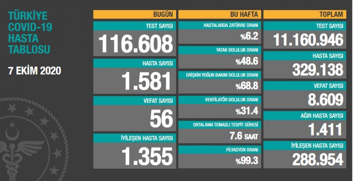 7 Ekim Türkiye de koronavirüs bilançosu  #1