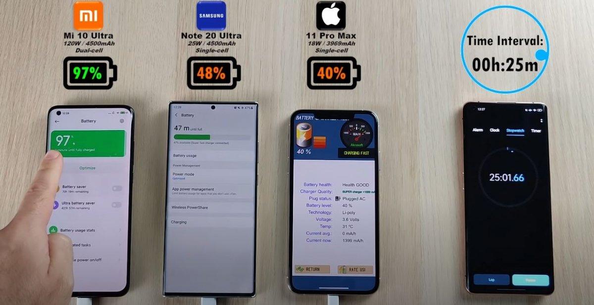 Xiaomi Mi 10 Ultra, Samsung Galaxy Note 20 Ultra ve iPhone 11 Pro Max için hızlı şarj testi # 5