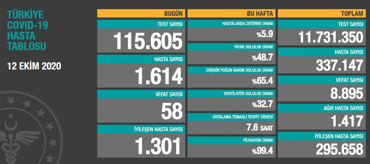 12 Ekim Türkiye de koronavirüste son durum  #1
