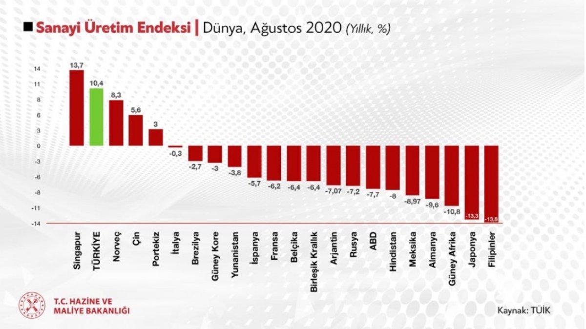 Hazine ve Maliye Bakanı Berat Albayrak: OECD de 1, dünyada 2 nciyiz #2