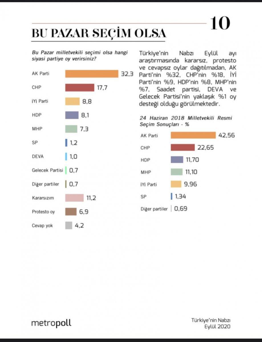 Metropoll den genel seçim anketi #1