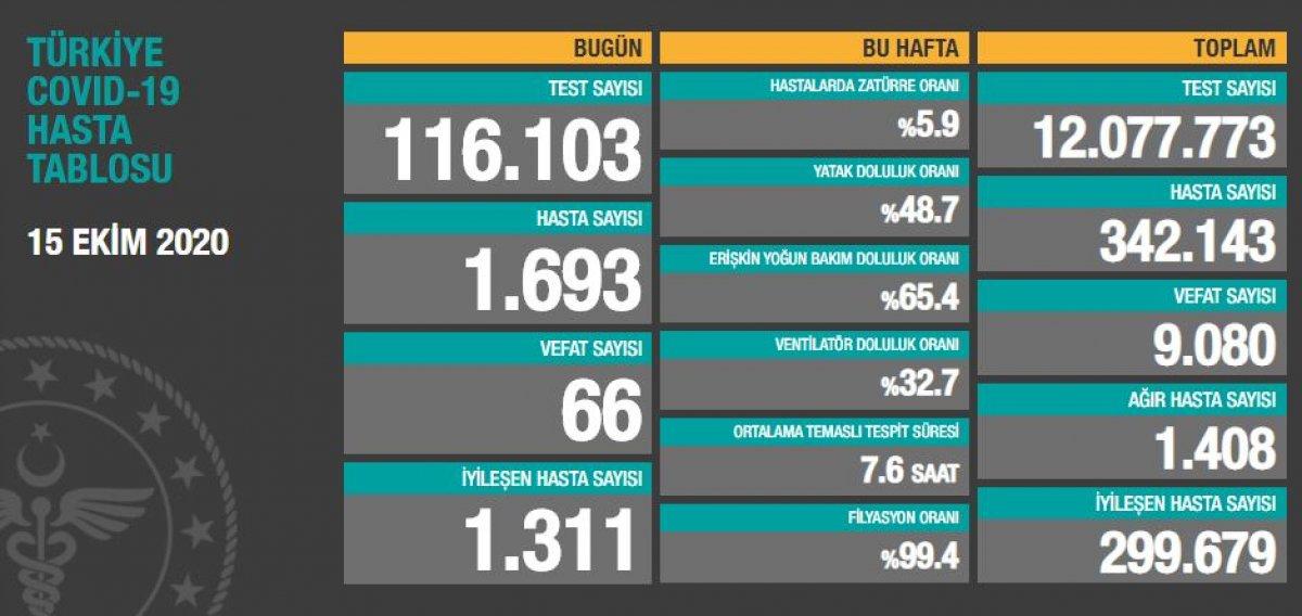 15 Ekim Türkiye de koronavirüs bilançosu #1