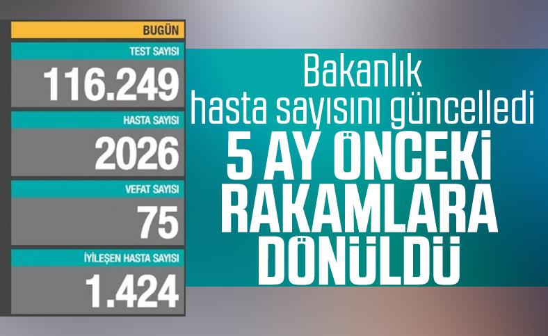 19 Ekim Türkiye'de koronavirüste son durum