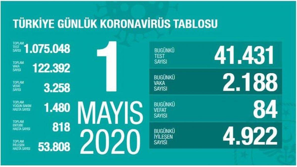 19 Ekim Türkiye de koronavirüste son durum  #2