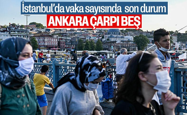 İstanbul'da vaka sayısı, Türkiye'nin yüzde 40'ına ulaştı
