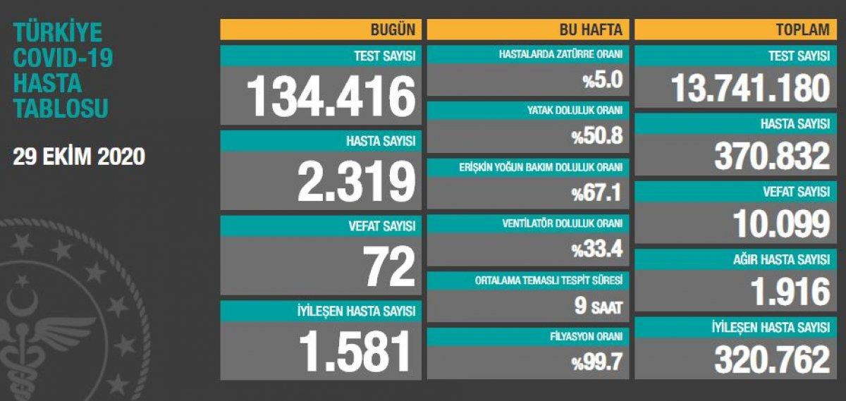 29 Ekim Türkiye de koronavirüste son durum  #1