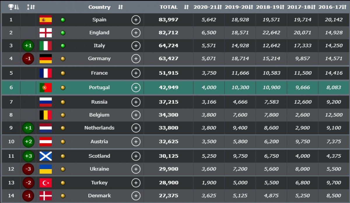 Ülke sıralamasında puan farkı açılıyor #3