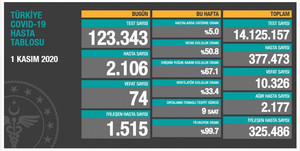 1 Kasım Türkiye de koronavirüs bilançosu  #1