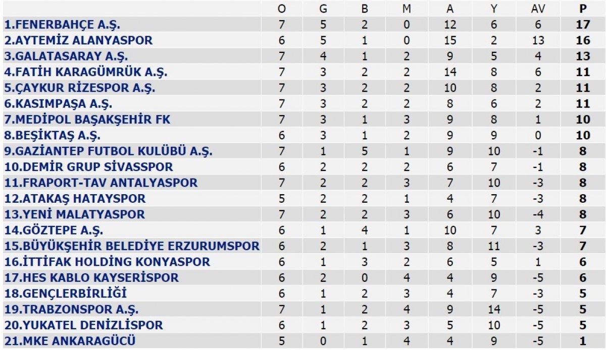 Süper Lig de puan durumu ve haftanın maçları #2