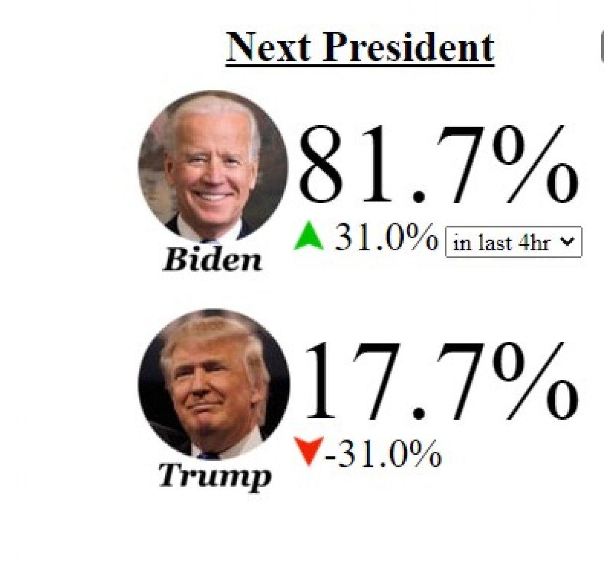ABD seçimlerinde Biden yeniden favori #1