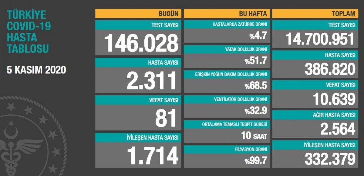 5 Kasım Türkiye de koronavirüs bilançosu  #1