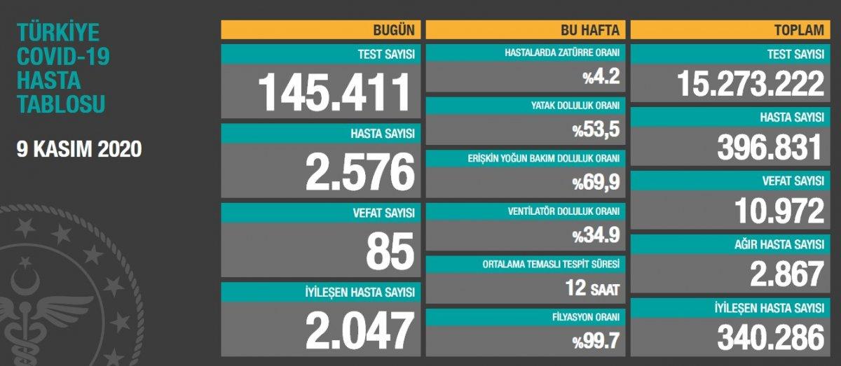 9 Kasım Türkiye de koronavirüste son durum #1