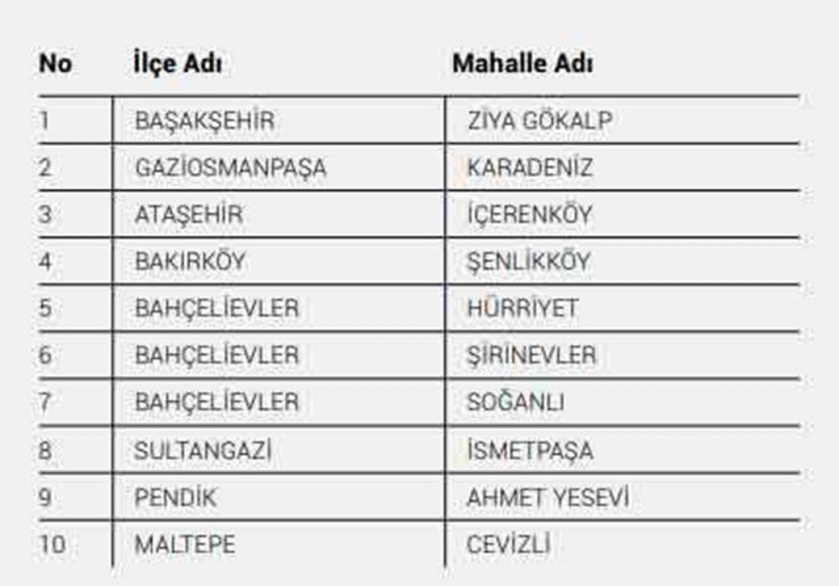 İstanbul da koronavirüs riskinin en yüksek olduğu 40 mahalle #4