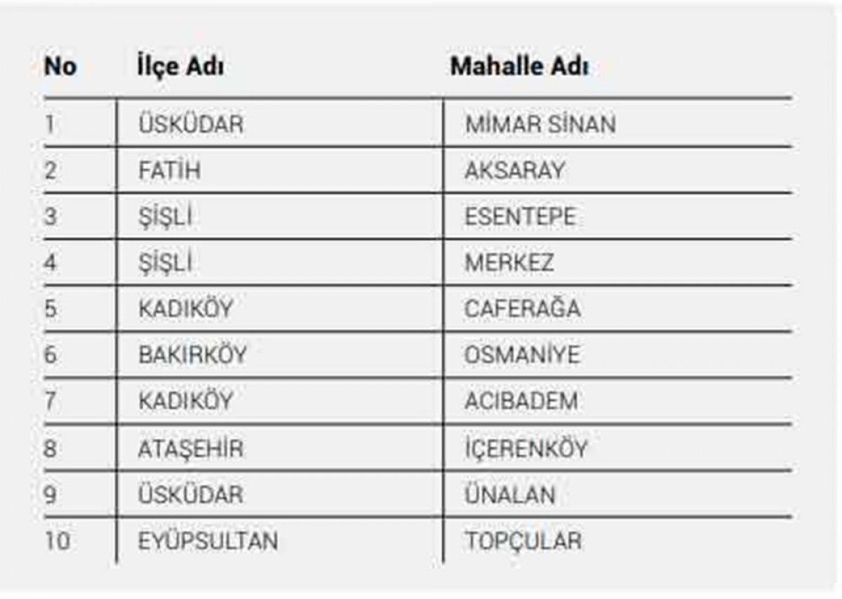 İstanbul da koronavirüs riskinin en yüksek olduğu 40 mahalle #3