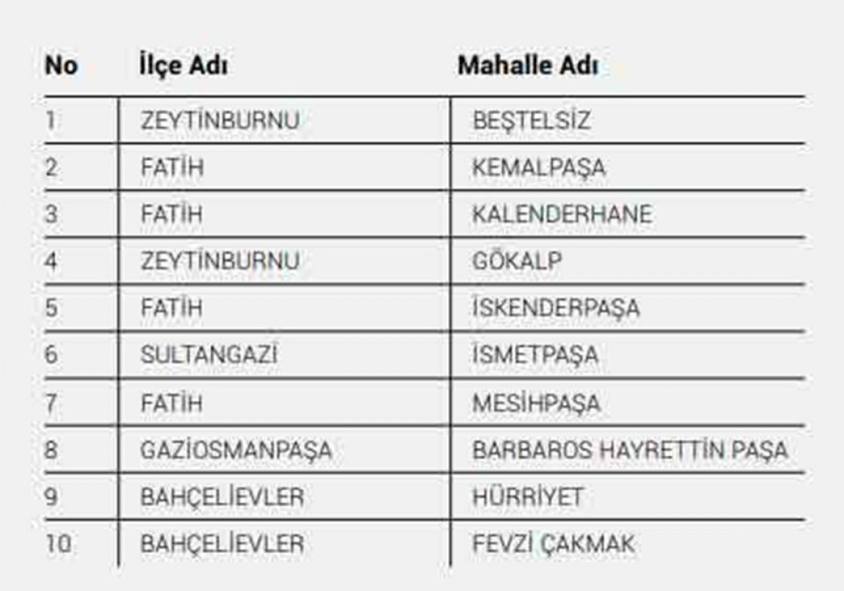 İstanbul da koronavirüs riskinin en yüksek olduğu 40 mahalle #1