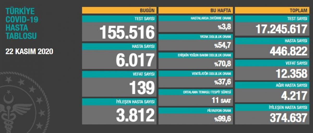 22 Kasım Türkiye de koronavirüste son durum  #1