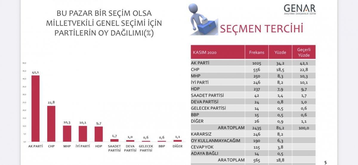 GENAR dan genel seçim anketi #1