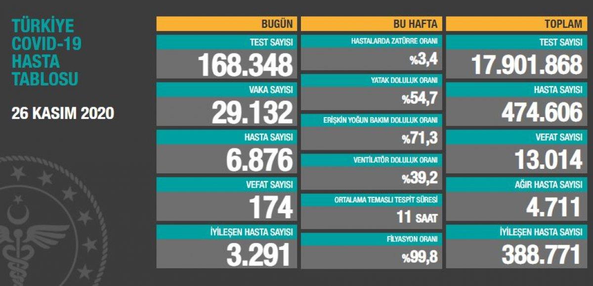 26 Kasım Türkiye de güncel koronavirüs tablosu #1
