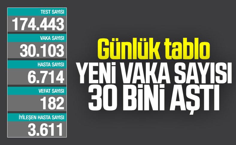 28 Kasım Türkiye'de koronavirüs raporu