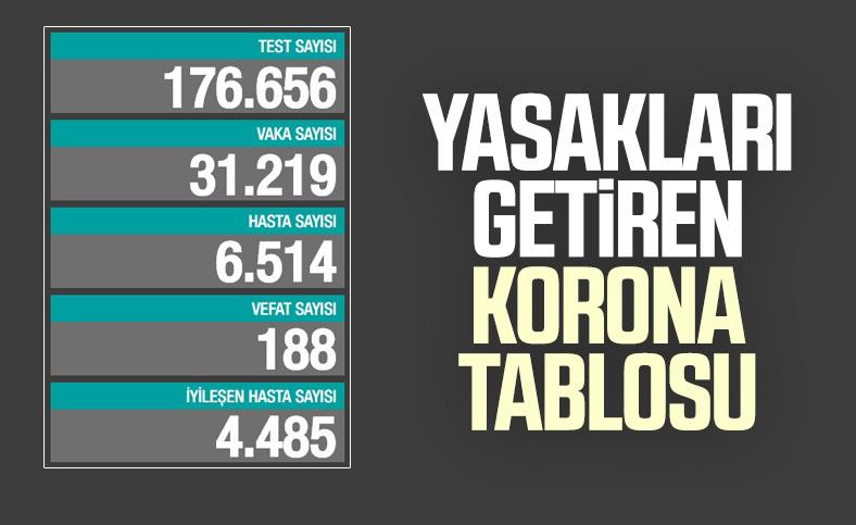 30 Kasım Türkiye'de koronavirüs bilançosu