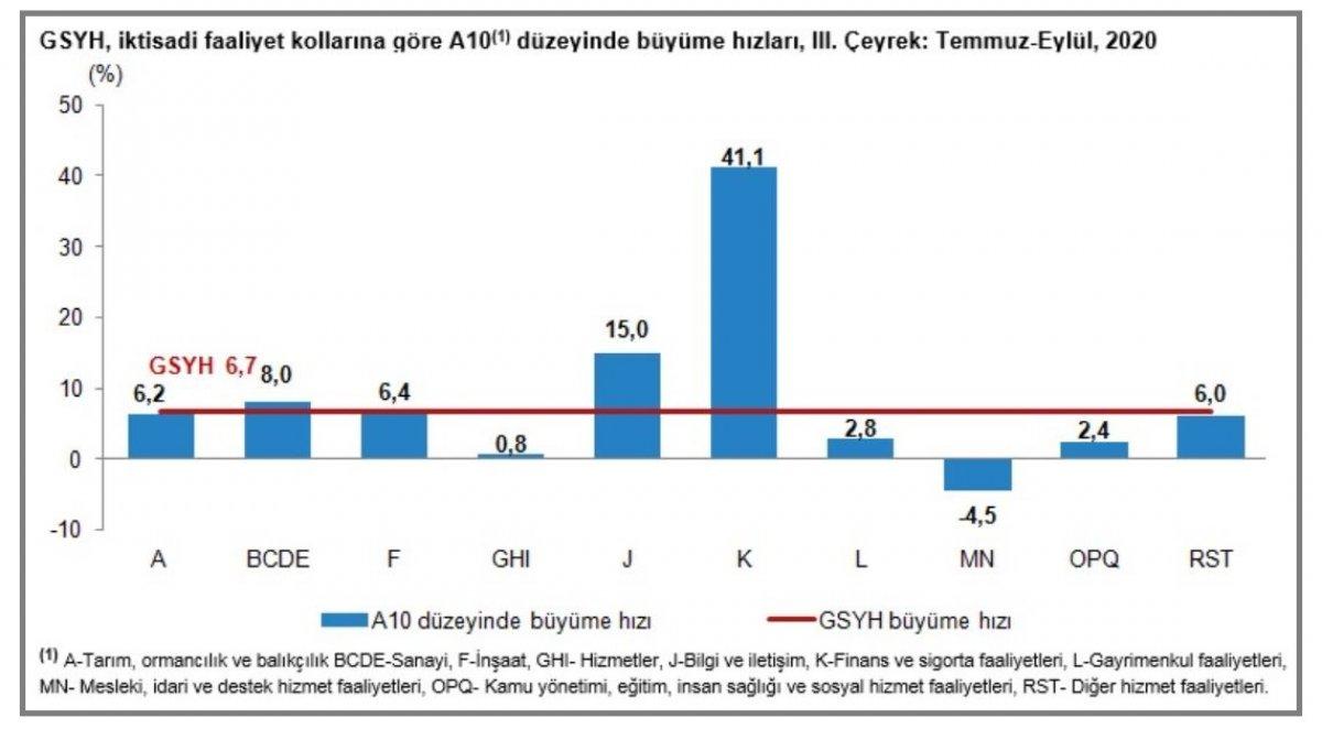 Türkiye nin 3 üncü çeyrek büyüme rakamları açıklandı #1