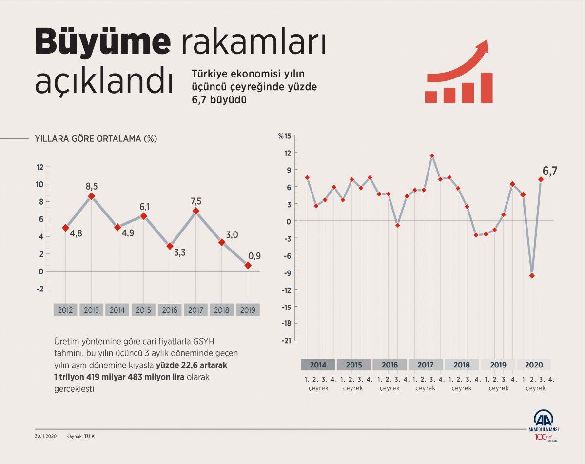 Türkiye nin 3 üncü çeyrek büyüme rakamları açıklandı #2