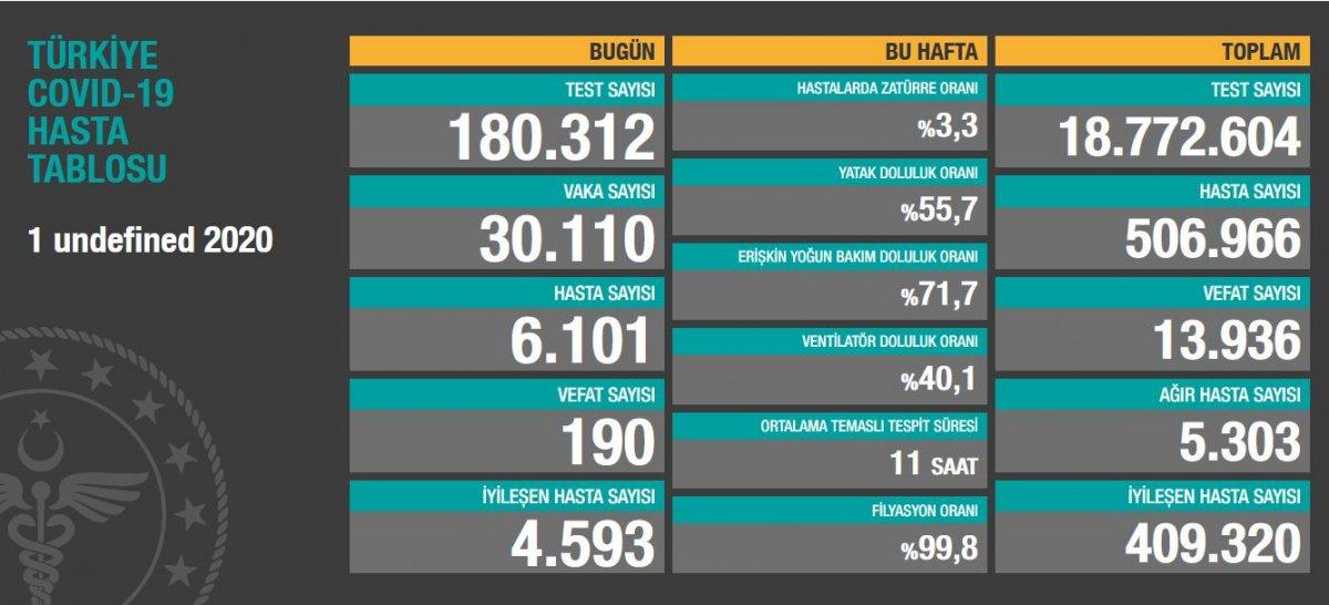 1 Aralık Türkiye de koronavirüs tablosu #1