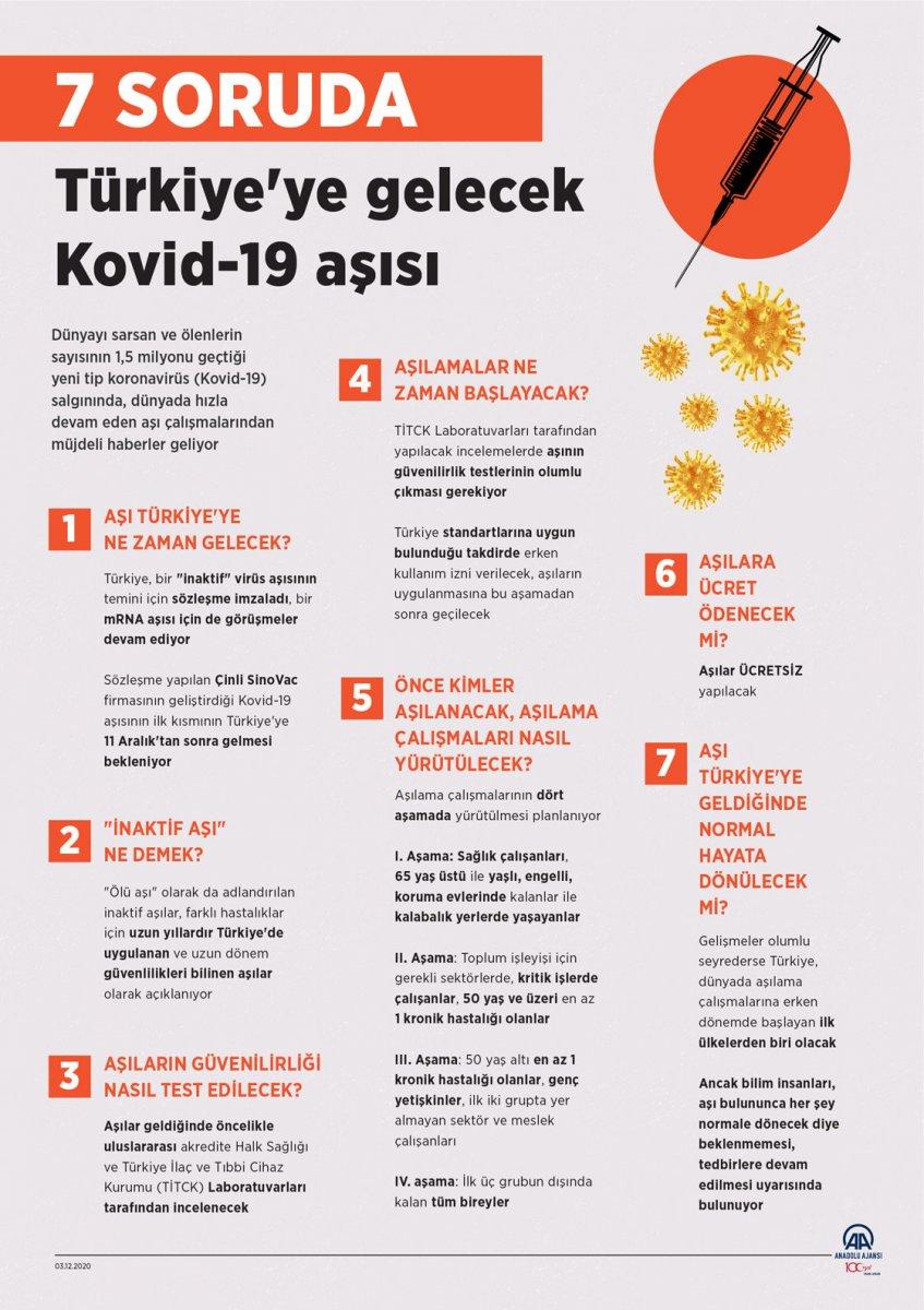 Türkiye nin sağlayacağı koronavirüs aşısıyla ilgili merak edilenler #4
