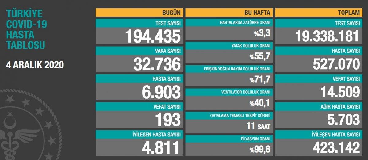 4 Aralık Türkiye de koronavirüste son durum  #1