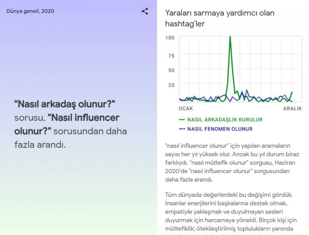 Google, 2020 yılında Türkiye de en çok aranan kelimeleri açıkladı #7