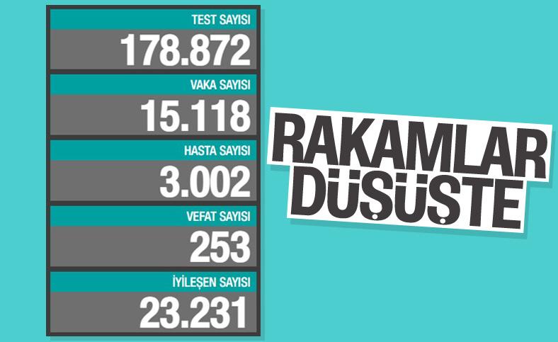 26 Aralık Türkiye'de koronavirüs raporu