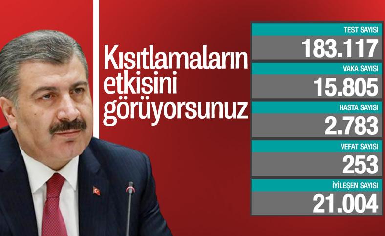 29 Aralık Türkiye'de koronavirüste son durum tablosu