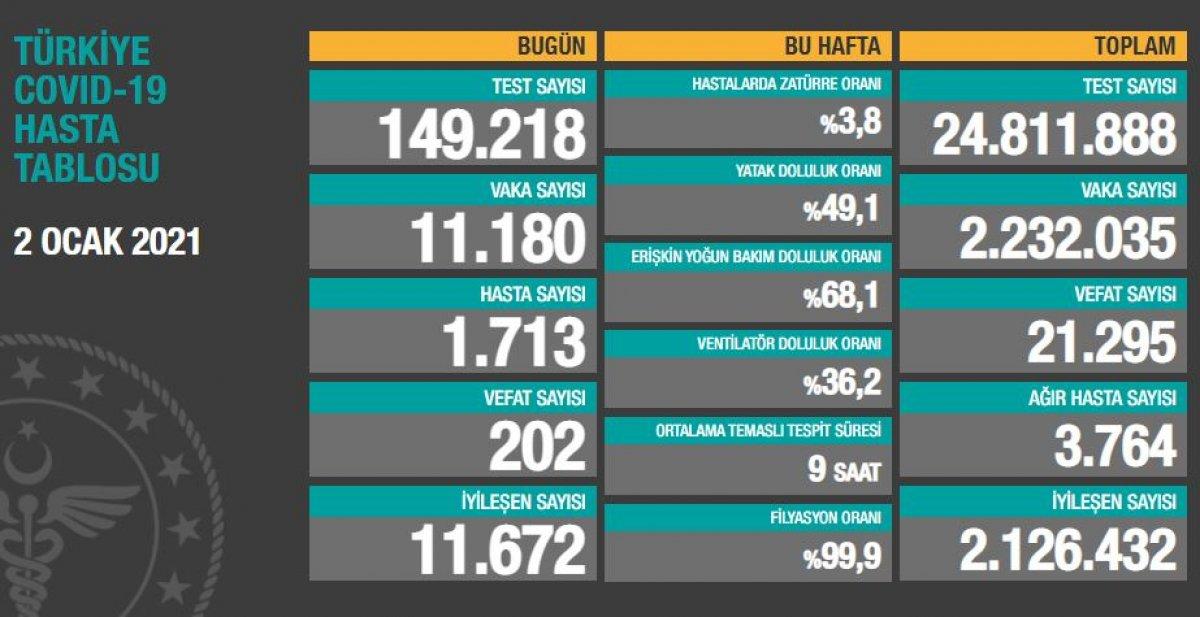 2 Ocak Türkiye de koronavirüste son durum  #1
