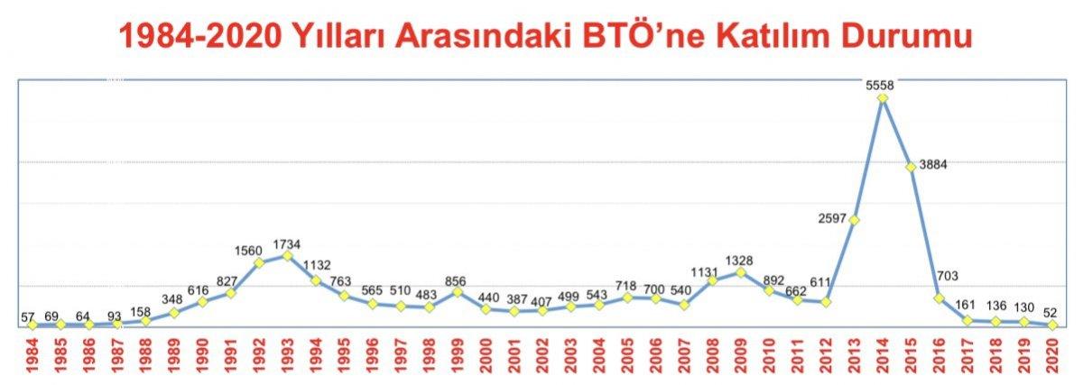 Süleyman Soylu, 2020 de PKK ya katılım sayısını açıkladı #2